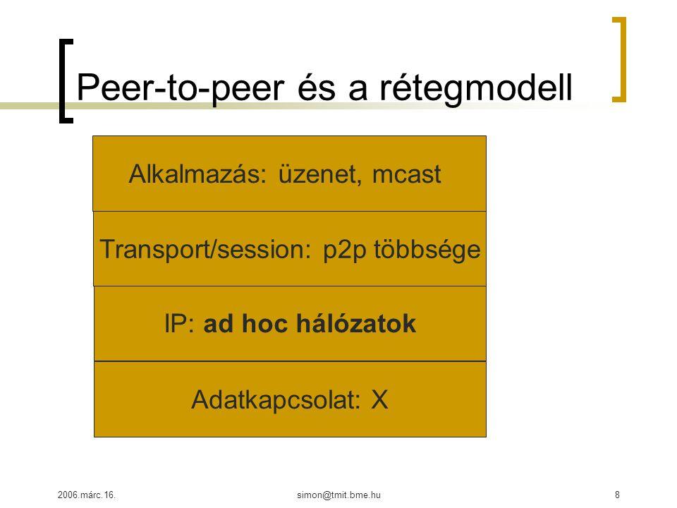 2006.márc.16.simon@tmit.bme.hu8 Peer-to-peer és a rétegmodell IP: ad hoc hálózatok Adatkapcsolat: X Transport/session: p2p többsége Alkalmazás: üzenet, mcast