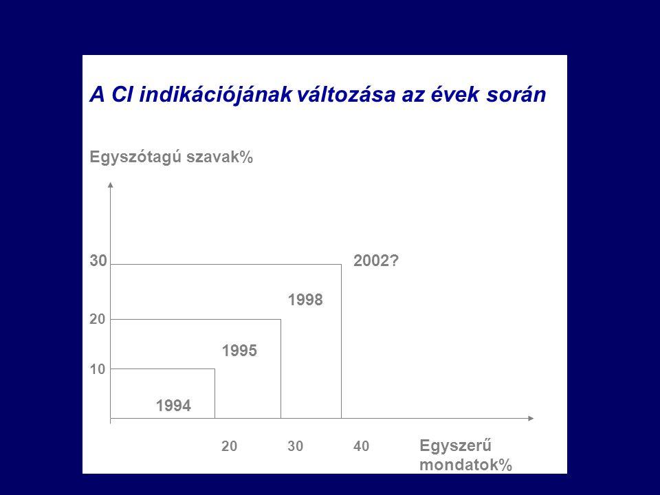 A CI indikációjának változása az évek során Egyszótagú szavak% 302002.