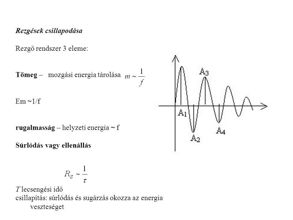 Rezgések csillapodása Rezgő rendszer 3 eleme: Tömeg – mozgási energia tárolása Em  1/f rugalmasság – helyzeti energia  f Súrlódás vagy ellenállás T lecsengési idő csillapítás: súrlódás és sugárzás okozza az energia veszteséget