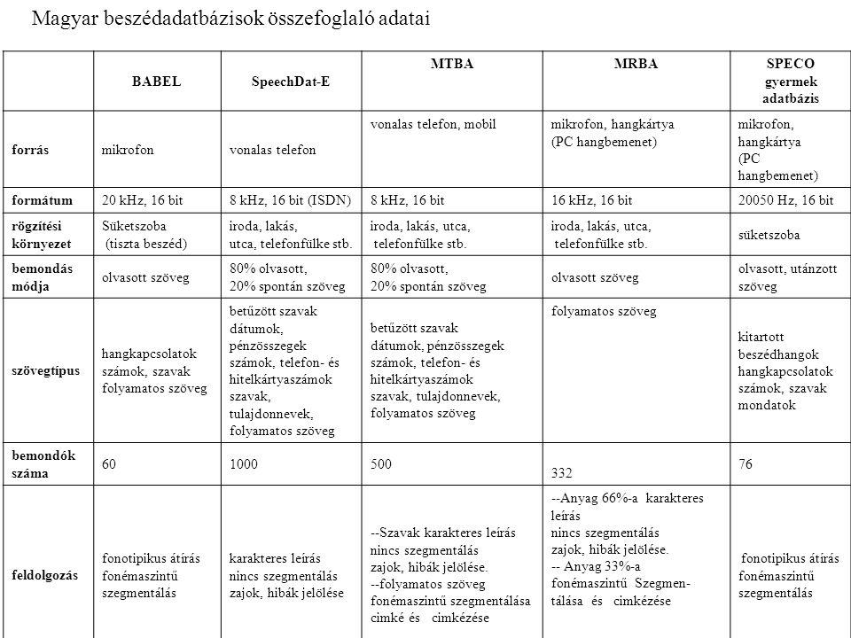 BABELSpeechDat-E MTBAMRBA SPECO gyermek adatbázis forrásmikrofonvonalas telefon vonalas telefon, mobilmikrofon, hangkártya (PC hangbemenet) mikrofon, hangkártya (PC hangbemenet) formátum20 kHz, 16 bit8 kHz, 16 bit (ISDN) 8 kHz, 16 bit16 kHz, 16 bit 20050 Hz, 16 bit rögzítési környezet Süketszoba (tiszta beszéd) iroda, lakás, utca, telefonfülke stb.