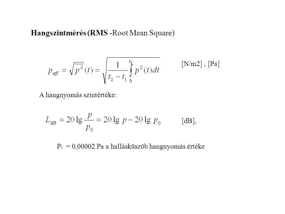 Hangszintmérés (RMS -Root Mean Square) [N/m2], [Pa] A hangnyomás szintértéke: [dB], P 0 = 0,00002 Pa a hallásküszöb hangnyomás értéke