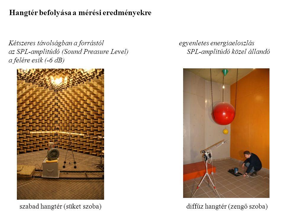 Hangtér befolyása a mérési eredményekre szabad hangtér (süket szoba) diffúz hangtér (zengő szoba) Kétszeres távolságban a forrástól egyenletes energiaeloszlás az SPL-amplitúdó (Sound Preasure Level) SPL-amplitúdó közel állandó a felére esik (-6 dB)