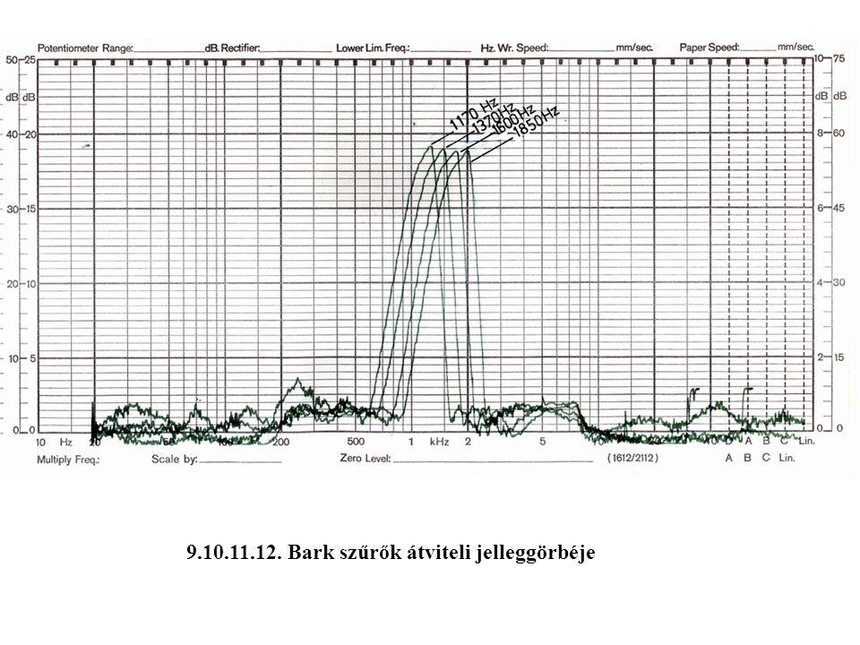 9.10.11.12. Bark szűrők átviteli jelleggörbéje