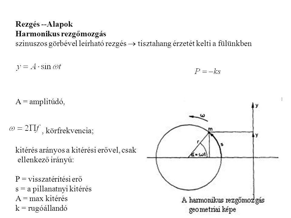 Rezgés --Alapok Harmonikus rezgőmozgás szinuszos görbével leírható rezgés  tisztahang érzetét kelti a fülünkben A = amplitúdó,, körfrekvencia; kitérés arányos a kitérési erővel, csak ellenkező irányú: P = visszatérítési erő s = a pillanatnyi kitérés A = max kitérés k = rugóállandó