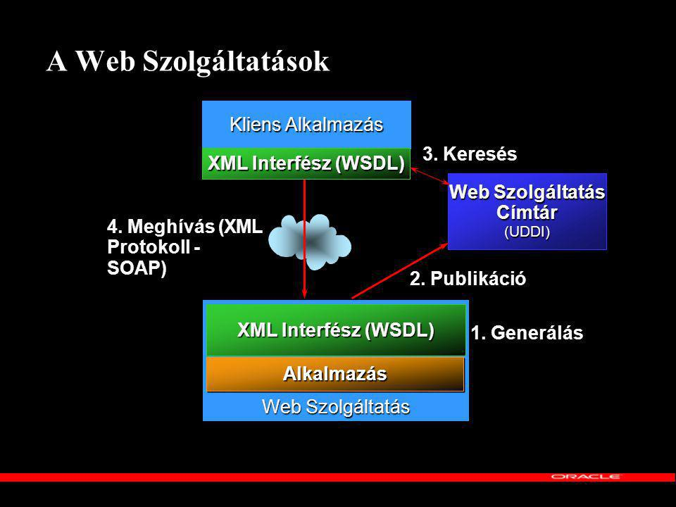 A Web Szolgáltatások Web Szolgáltatás Web Szolgáltatás Címtár (UDDI) Kliens Alkalmazás 1.
