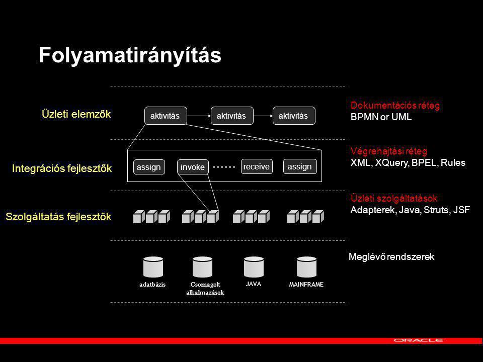 Folyamatirányítás Üzleti elemzők Integrációs fejlesztők Dokumentációs réteg BPMN or UML Végrehajtási réteg XML, XQuery, BPEL, Rules Szolgáltatás fejlesztők Üzleti szolgáltatások Adapterek, Java, Struts, JSF Meglévő rendszerek MAINFRAME Csomagolt alkalmazások JAVA adatbázis aktivitás assigninvoke receiveassign