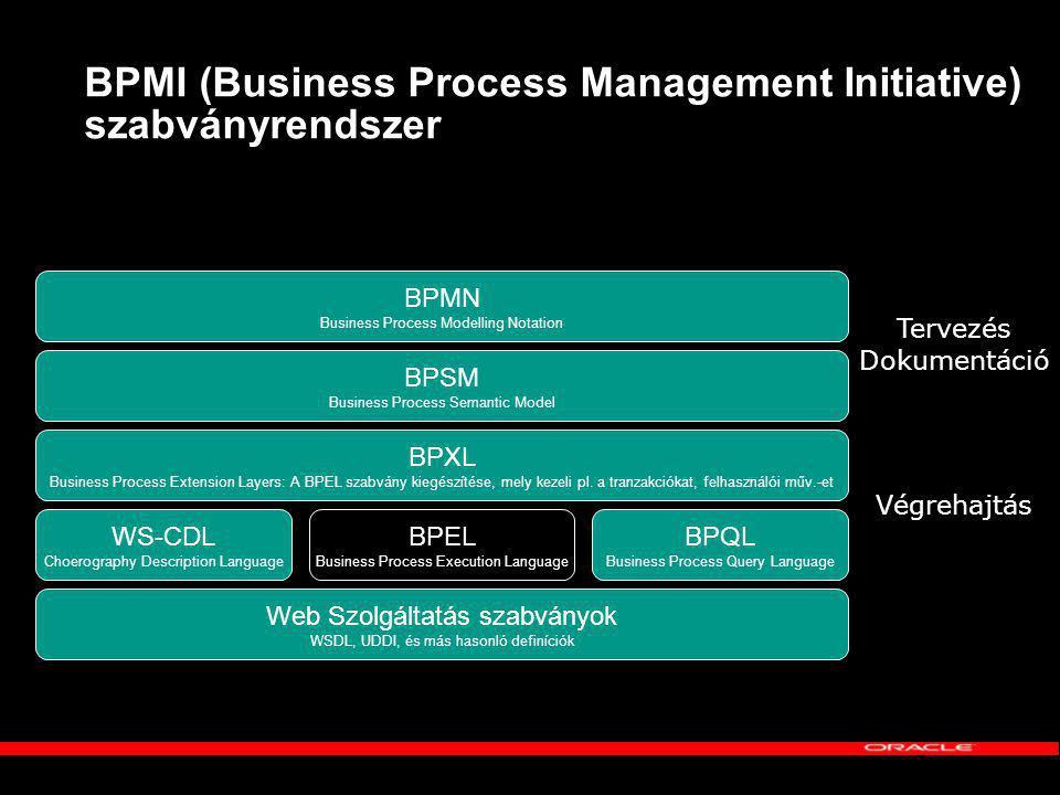 BPMI (Business Process Management Initiative) szabványrendszer Web Szolgáltatás szabványok WSDL, UDDI, és más hasonló definíciók WS-CDL Choerography Description Language BPEL Business Process Execution Language BPQL Business Process Query Language BPXL Business Process Extension Layers: A BPEL szabvány kiegészítése, mely kezeli pl.