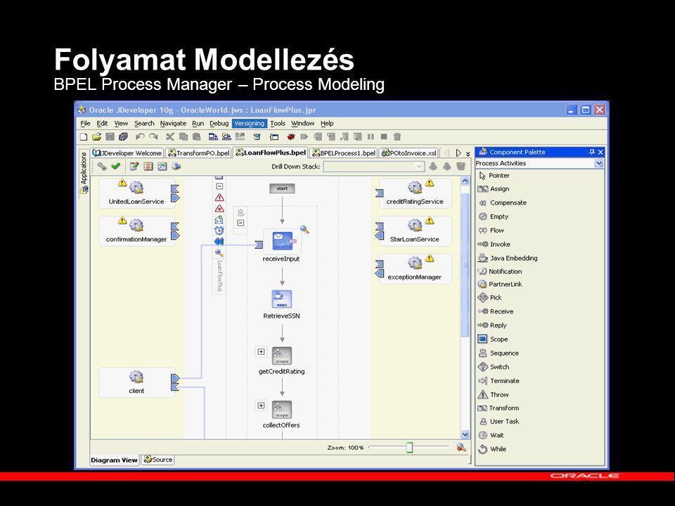 Folyamat Modellezés BPEL Process Manager – Process Modeling