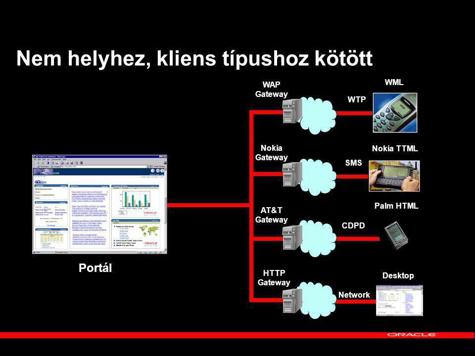 Nem helyhez, kliens típushoz kötött WML WAP Gateway Nokia Gateway AT&T Gateway HTTP Gateway Nokia TTML Palm HTML Desktop WTP SMS CDPD Network Portál