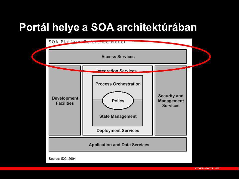 Portál helye a SOA architektúrában