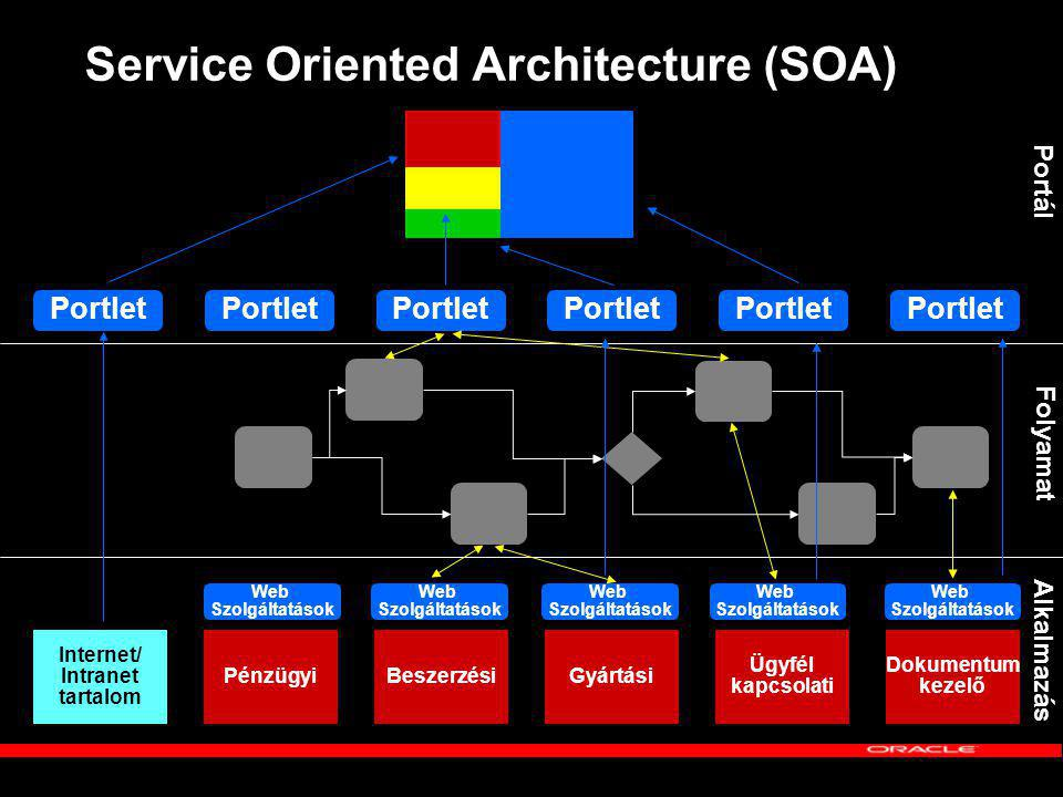 Service Oriented Architecture (SOA) PénzügyiBeszerzésiGyártási Ügyfél kapcsolati Dokumentum kezelő Internet/ Intranet tartalom Web Szolgáltatások Portlet Alkalmazás Folyamat Portál