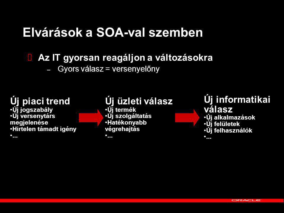 Elvárások a SOA-val szemben  Az IT gyorsan reagáljon a változásokra – Gyors válasz = versenyelőny Új piaci trend Új jogszabály Új versenytárs megjelenése Hirtelen támadt igény...