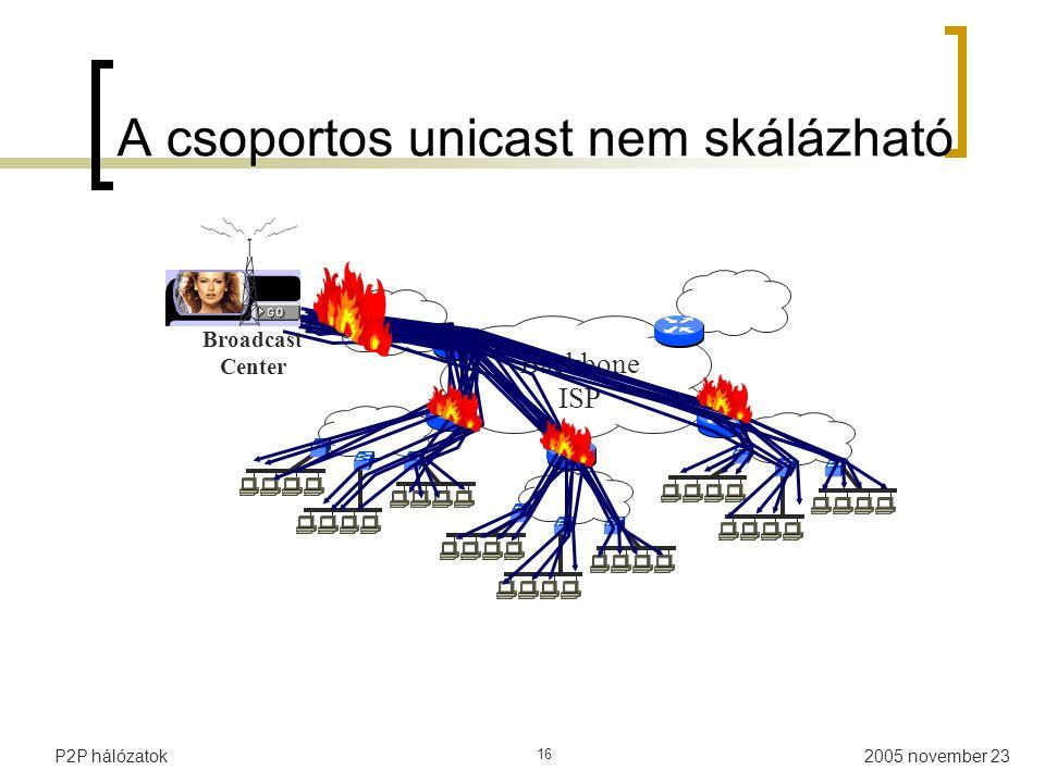 2005 november 23P2P hálózatok 16 A csoportos unicast nem skálázható Backbone ISP Broadcast Center