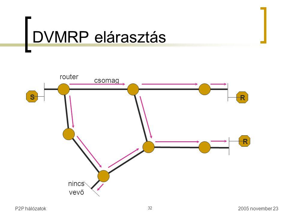 2005 november 23P2P hálózatok 32 DVMRP elárasztás csomag R R router S nincs vevő