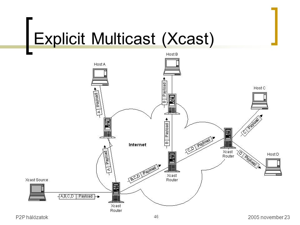 2005 november 23P2P hálózatok 46 Explicit Multicast (Xcast)