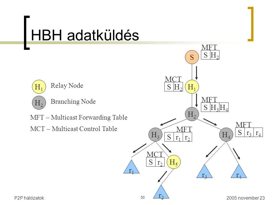 2005 november 23P2P hálózatok 50 HBH adatküldés H1H1 H5H5 H4H4 H2H2 H3H3 S r4r4 r3r3 r2r2 r4r4 r3r3 S H4H4 SH3H3 SH2H2 H2H2 S r2r2 r2r2 r1r1 S S MFT MCT H1H1 H2H2 Relay Node Branching Node MFT – Multicast Forwarding Table MCT – Multicast Control Table r1r1
