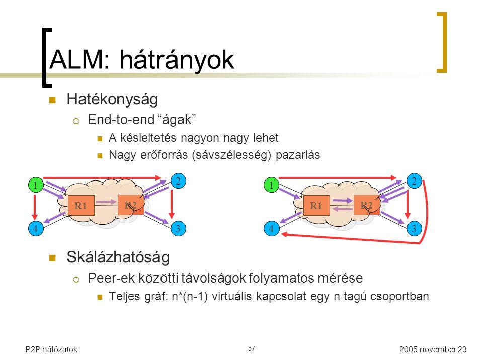 2005 november 23P2P hálózatok 57 ALM: hátrányok Hatékonyság  End-to-end ágak A késleltetés nagyon nagy lehet Nagy erőforrás (sávszélesség) pazarlás Skálázhatóság  Peer-ek közötti távolságok folyamatos mérése Teljes gráf: n*(n-1) virtuális kapcsolat egy n tagú csoportban 1 4 2 3 R1 R2 1 4 2 3 R1 R2