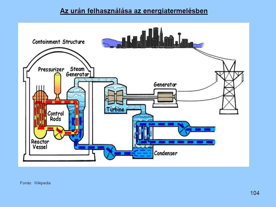 104 Forrás: Wikipedia Az urán felhasználása az energiatermelésben
