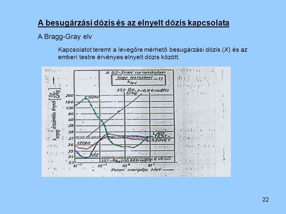 22 A besugárzási dózis és az elnyelt dózis kapcsolata A Bragg-Gray elv Kapcsolatot teremt a levegőre mérhető besugárzási dózis (X) és az emberi testre