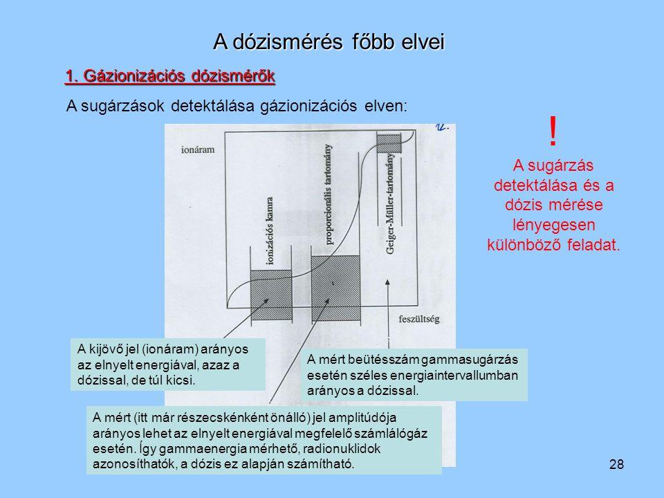 28 A dózismérés főbb elvei A sugárzások detektálása gázionizációs elven: A kijövő jel (ionáram) arányos az elnyelt energiával, azaz a dózissal, de túl