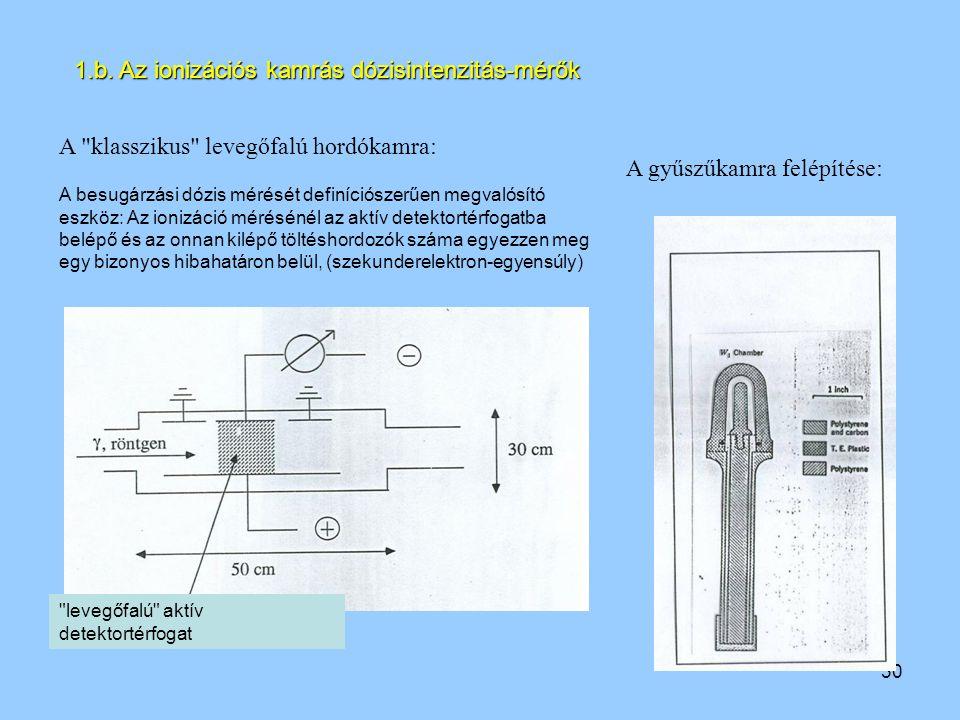 30 1.b. Az ionizációs kamrás dózisintenzitás-mérők A
