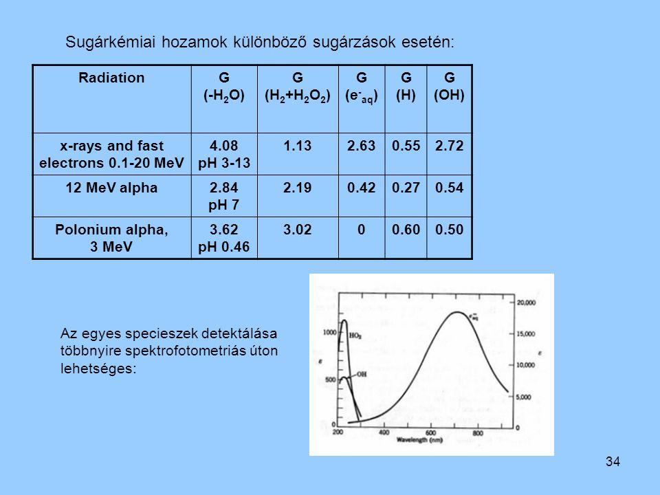 34 Az egyes specieszek detektálása többnyire spektrofotometriás úton lehetséges: Sugárkémiai hozamok különböző sugárzások esetén: RadiationG (-H 2 O)