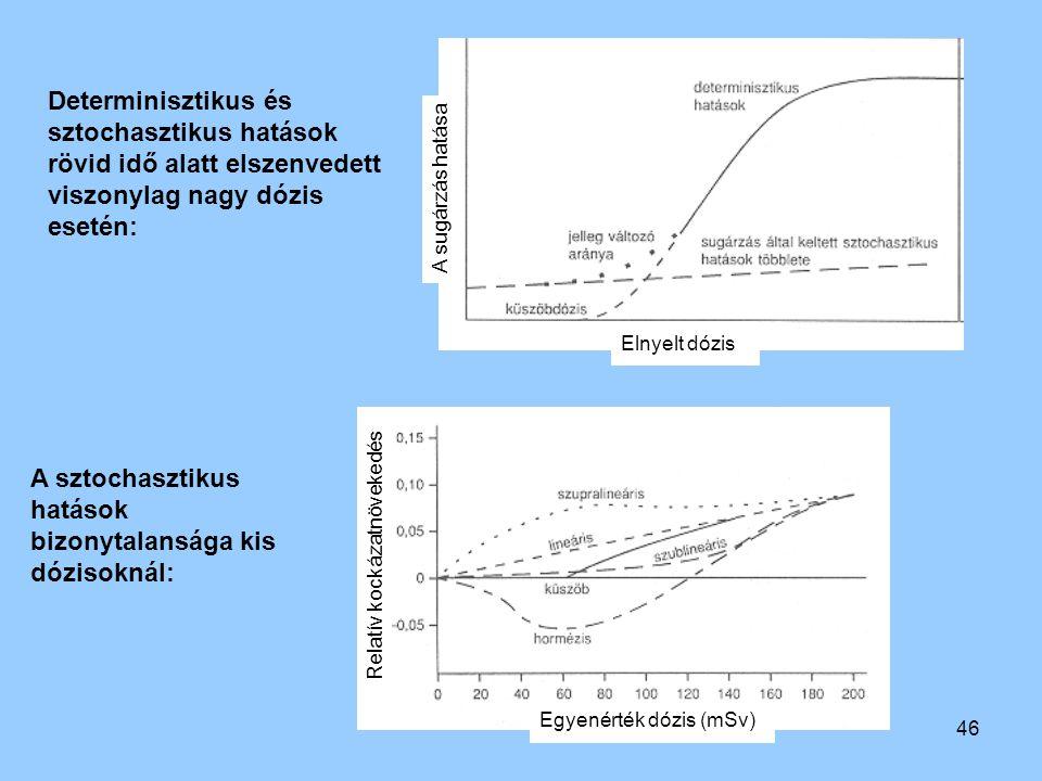 46 Determinisztikus és sztochasztikus hatások rövid idő alatt elszenvedett viszonylag nagy dózis esetén: A sztochasztikus hatások bizonytalansága kis