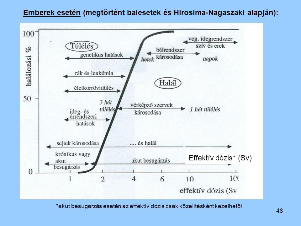 48 Emberek esetén (megtörtént balesetek és Hirosima-Nagaszaki alapján): Effektív dózis* (Sv) *akut besugárzás esetén az effektív dózis csak közelítésk