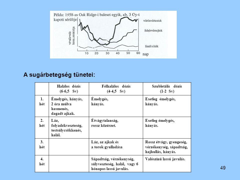 49 Halálos dózis (6-6,5 Sv) Félhalálos dózis (4-4,5 Sv) Szubletális dózis (1-2 Sv) 1. hét Émelygés, hányás, 2 óra múlva hasmenés, dagadt ajkak. Émelyg