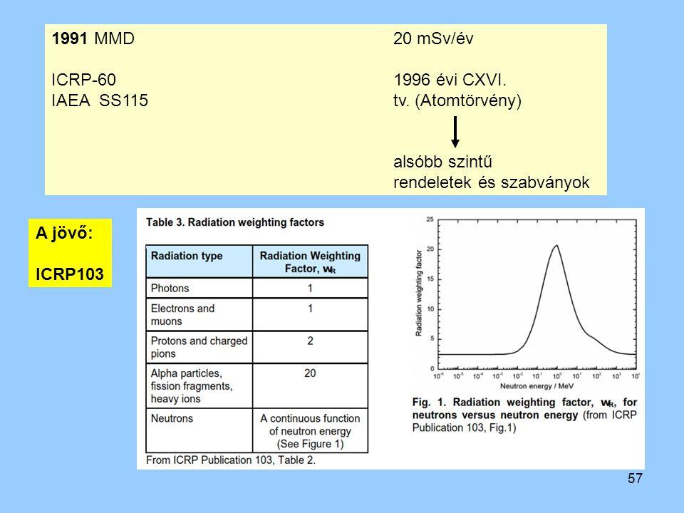 57 1991 MMD20 mSv/év ICRP-60 1996 évi CXVI. IAEA SS115tv. (Atomtörvény) alsóbb szintű rendeletek és szabványok A jövő: ICRP103