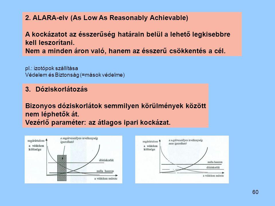 60 2. ALARA-elv (As Low As Reasonably Achievable) A kockázatot az ésszerűség határain belül a lehető legkisebbre kell leszorítani. Nem a minden áron v