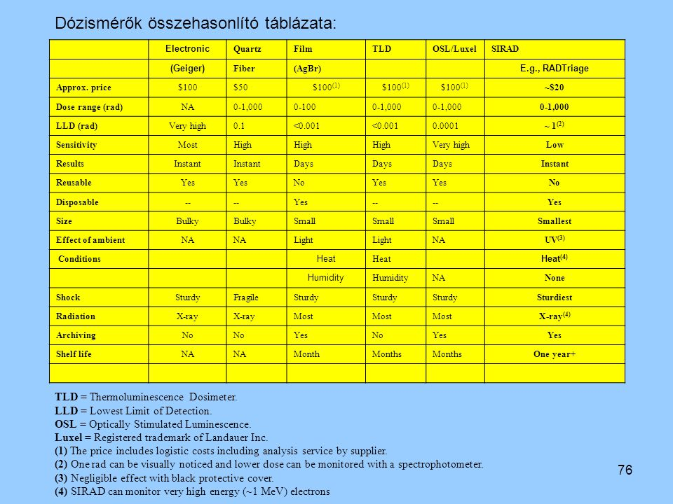 76 Electronic QuartzFilmTLDOSL/LuxelSIRAD (Geiger) Fiber(AgBr) E.g., RADTriage Approx. price$100$50$100 (1) ~$20 Dose range (rad)NA0-1,0000-1000-1,000