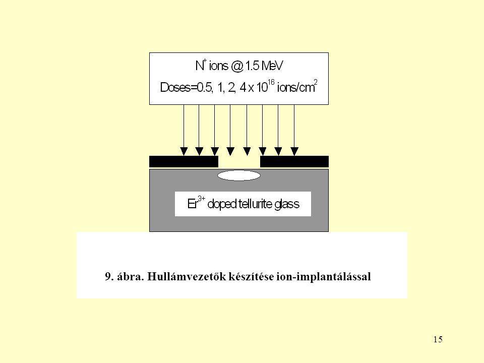 15 9. ábra. Hullámvezetők készítése ion-implantálással