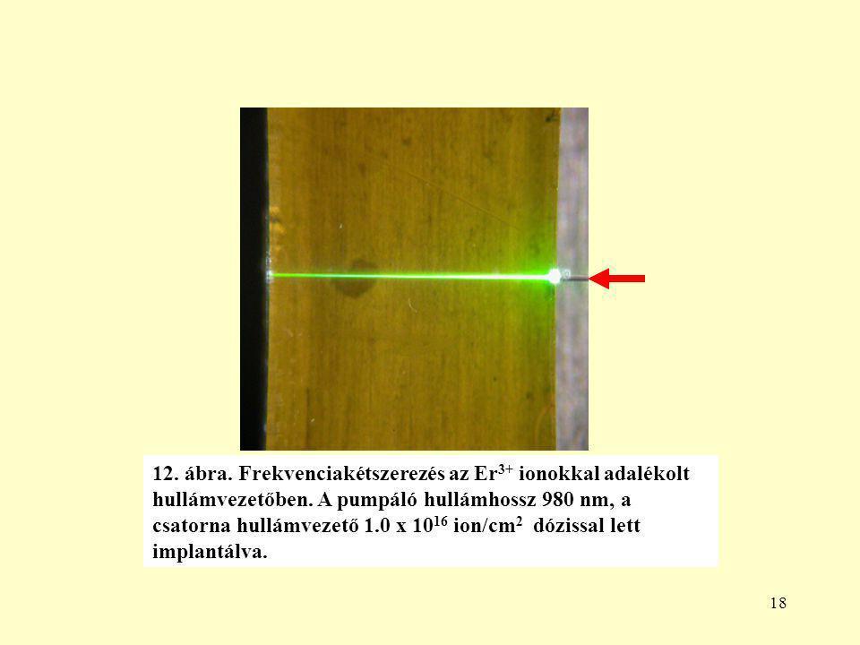 18 12.ábra. Frekvenciakétszerezés az Er 3+ ionokkal adalékolt hullámvezetőben.