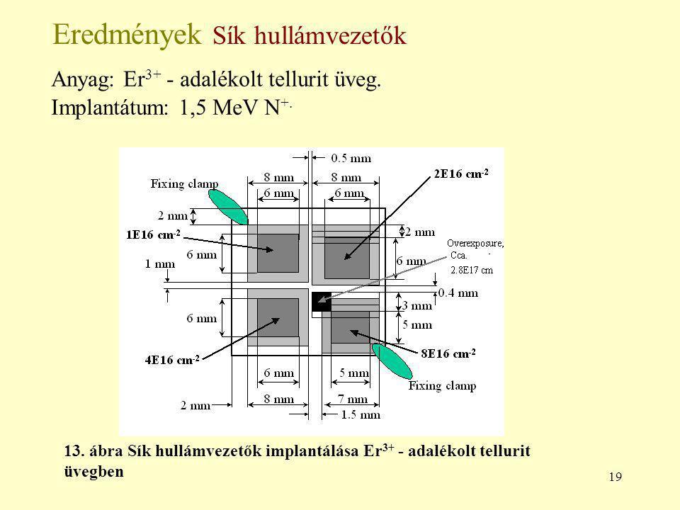 19 Eredmények Sík hullámvezetők Anyag: Er 3+ - adalékolt tellurit üveg.