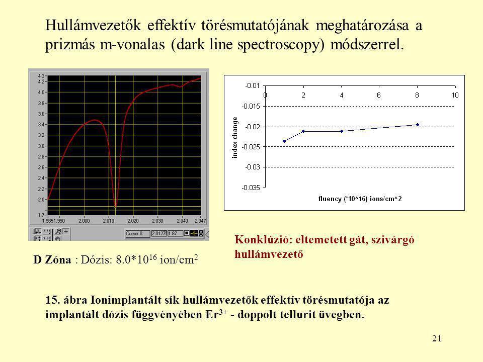 21 D Zóna : Dózis: 8.0*10 16 ion/cm 2 Hullámvezetők effektív törésmutatójának meghatározása a prizmás m-vonalas (dark line spectroscopy) módszerrel.