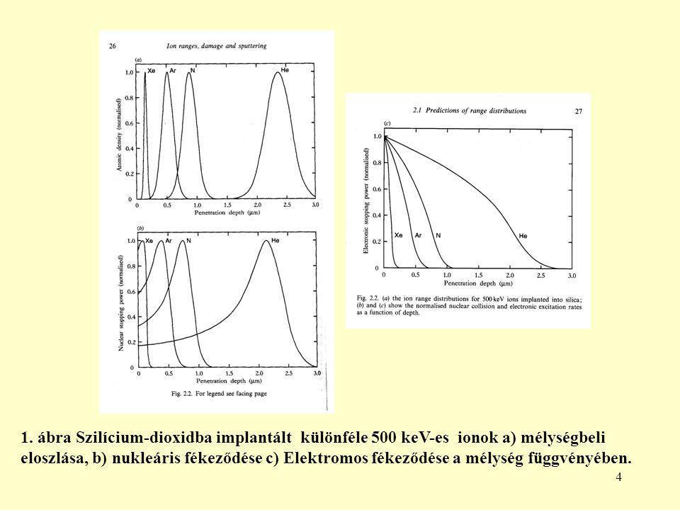 4 1. ábra Szilícium-dioxidba implantált különféle 500 keV-es ionok a) mélységbeli eloszlása, b) nukleáris fékeződése c) Elektromos fékeződése a mélysé