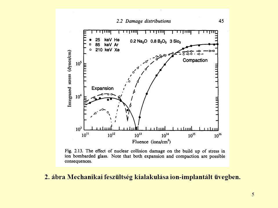 5 2. ábra Mechanikai feszültség kialakulása ion-implantált üvegben.