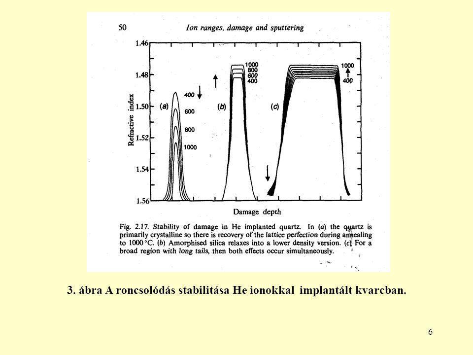 6 3. ábra A roncsolódás stabilitása He ionokkal implantált kvarcban.