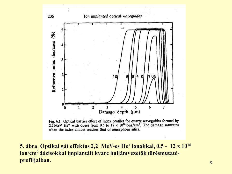 9 5. ábra Optikai gát effektus 2,2 MeV-es He + ionokkal, 0,5 - 12 x 10 16 ion/cm 2 dózisokkal implantált kvarc hullámvezetők törésmutató- profiljaiban