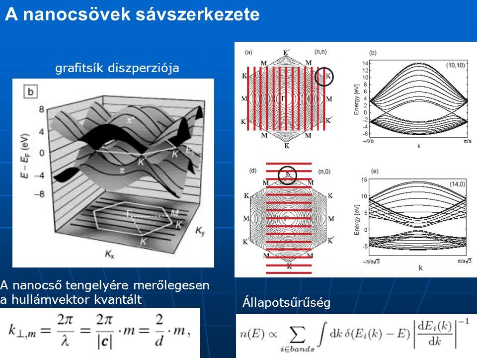 Raman spektroszkópia k L, k S ≈ 10 4 cm -1 q ≈ 10 10 cm -1 A foton hullámvektor változását a fononnak kell konpenzálnia.