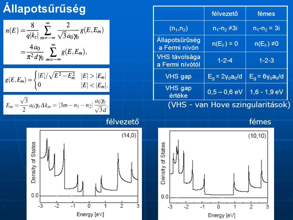 Állapotsűrűség A VHS Maximumok helye a nanocső átmérőjétől függ, amit a királis vektor határoz meg.