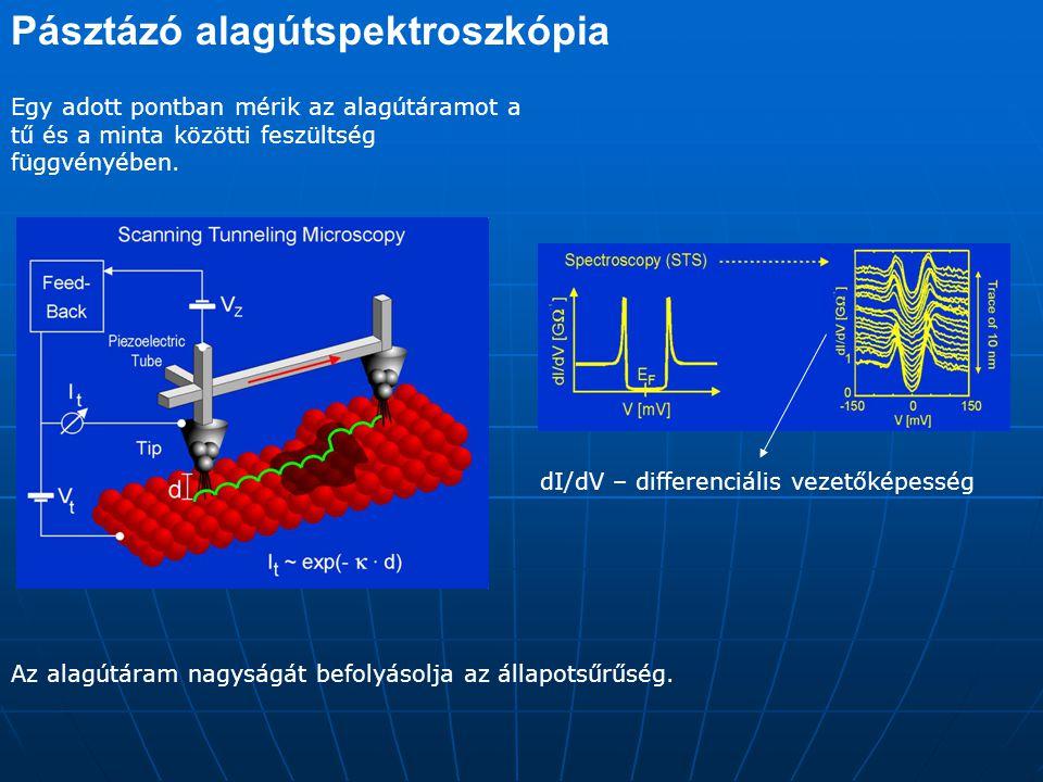 Pásztázó alagútspektroszkópia J.W.G.Wildöer et al.