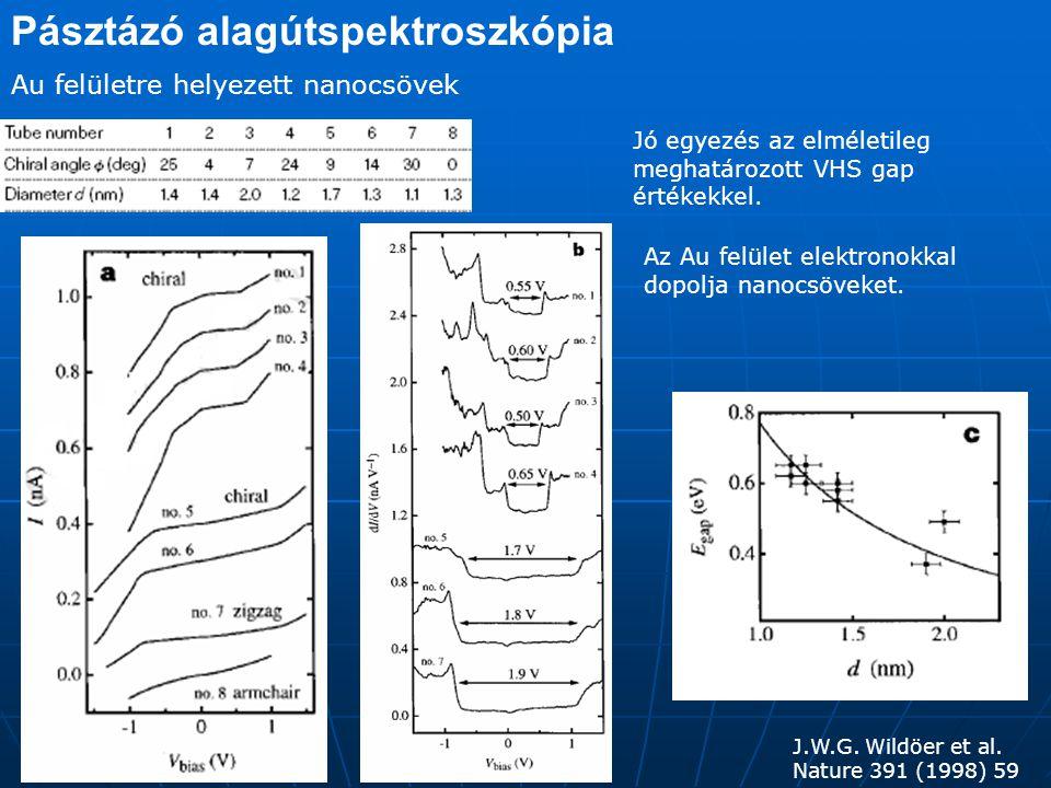 Pásztázó alagútspektroszkópia Az állapotsűrűséget a dI/dV differenciális vezetőképesség helyett jobban tükrözi a (dI/dV)(I/V) normált differenciális állapotsűrűség J.W.G.