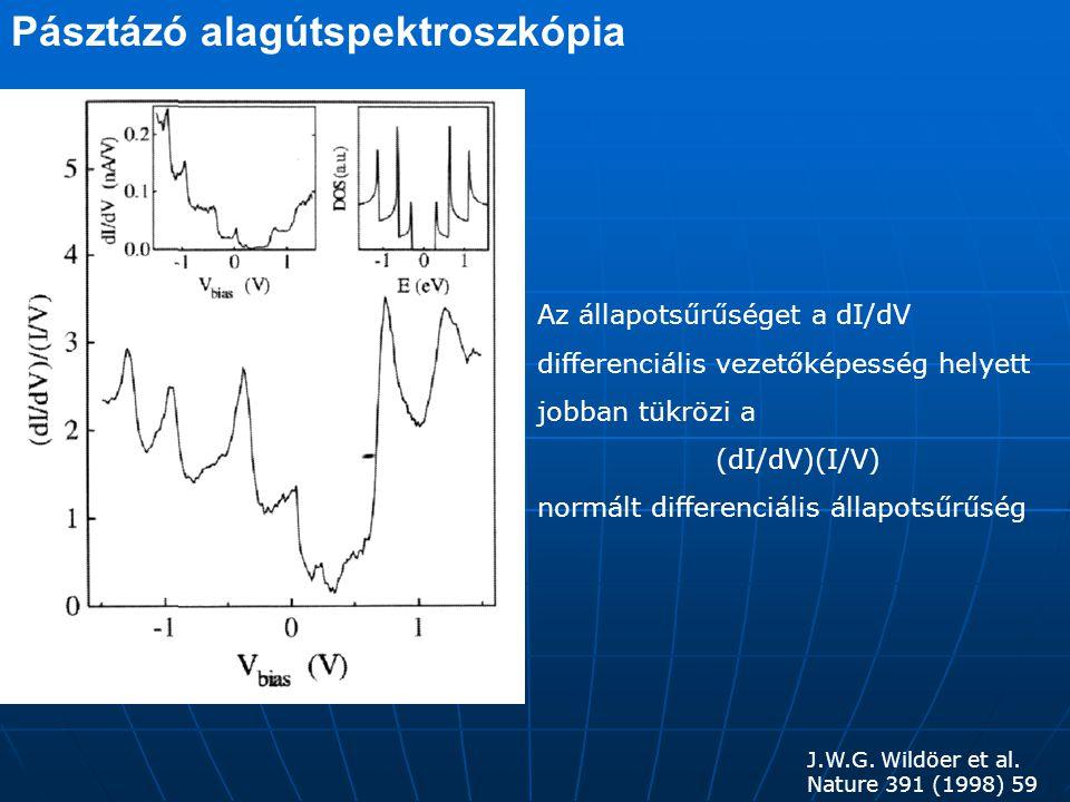 Pásztázó alagútspektroszkópia fémes félvezető Au felületen Nanocső köteg Au felületen T.W.