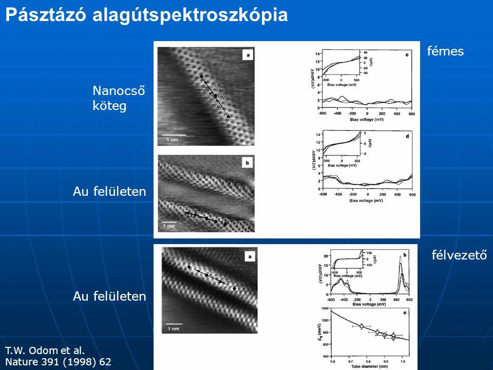 A görbület hatása zigzagarmchair A görbület hatására a nanocső Fermi pontjai eltolódnak a grafén Brillouin zónájának K pontjaiból, a cső hossztengelyére merőlegesen.
