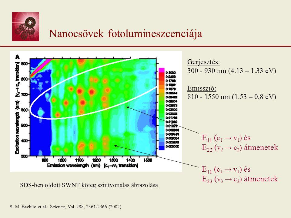 Nanocsövek fotolumineszcenciája SDS-ben oldott SWNT köteg szintvonalas ábrázolása Gerjesztés: 300 - 930 nm (4.13 – 1.33 eV) Emisszió: 810 - 1550 nm (1.53 – 0,8 eV) E 11 ( c 1 → v 1 ) és E 22 ( v 2 → c 2 ) átmenetek E 11 ( c 1 → v 1 ) és E 33 ( v 3 → c 3 ) átmenetek S.