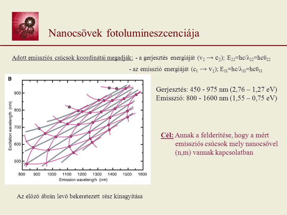 Nanocsövek fotolumineszcenciája Adott emissziós csúcsok koordinátái megadják: - a gerjesztés energiáját (v 2 → c 2 ); E 22 =hc/λ 22 =hcΰ 22 - az emisszió energiáját (c 1 → v 1 ); E 11 =hc/λ 11 =hcΰ 11 Cél: Annak a felderítése, hogy a mért emissziós csúcsok mely nanocsővel (n,m) vannak kapcsolatban Az előző ábrán levő bekeretezett rész kinagyítása Gerjesztés: 450 - 975 nm (2,76 – 1,27 eV) Emisszió: 800 - 1600 nm (1,55 – 0,75 eV)
