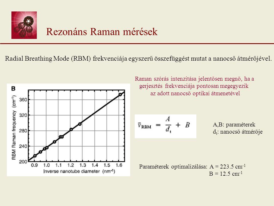 Rezonáns Raman mérések Radial Breathing Mode (RBM) frekvenciája egyszerű összefüggést mutat a nanocső átmérőjével.