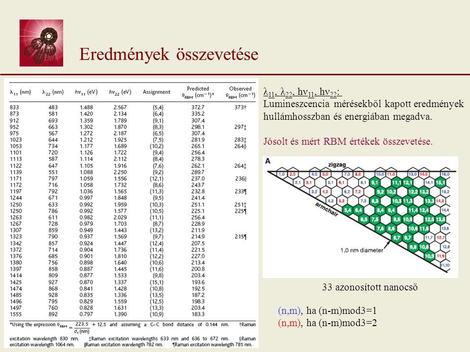 λ 11, λ 22, hν 11, hν 22 : Lumineszcencia mérésekből kapott eredmények hullámhosszban és energiában megadva.